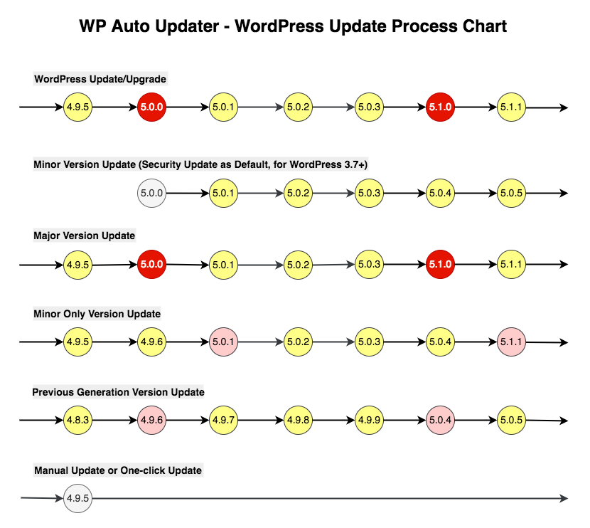 WordPress Update Process Chart